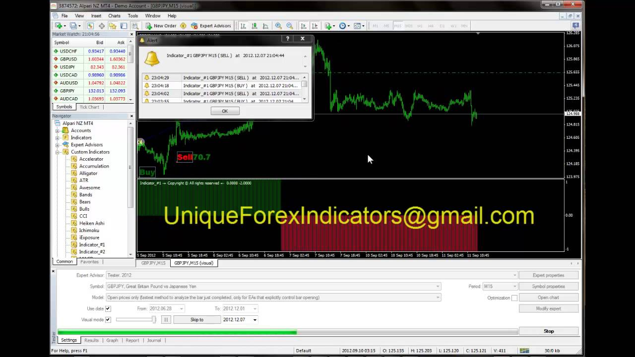 Forex indicator that does not repaint