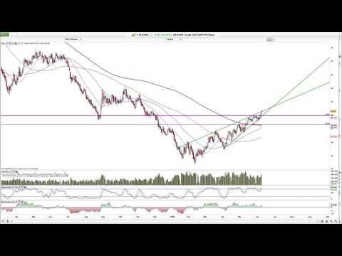 Dax, Dow Jones, Gold, Silber, Crude
