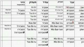 Hif-il verbs - modern hebrew