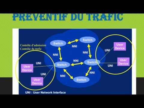ATM, Gestion du trafic et de la QoS