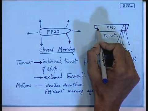 Mod-01 Lec-26  Mooring Systems