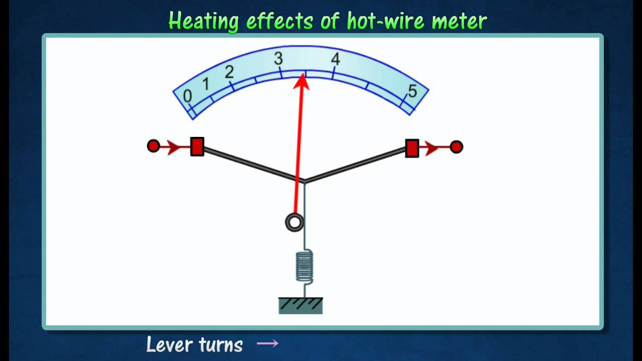 34 Measuring A C And D Hot Wire Meter Youtube Measurement Of Three Phase Power Electrical4u