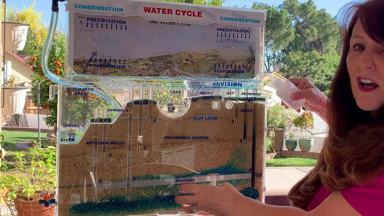 Groundwater Model for 4th-5th Graders