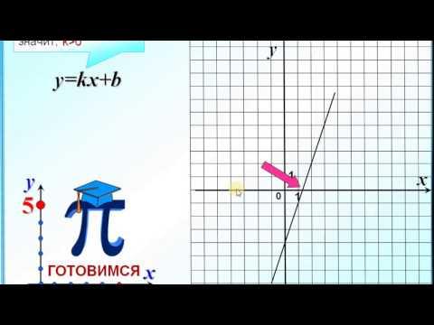 Как найти коэффициент k по графику функции