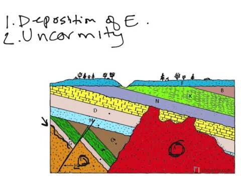 activity 8.1 geologic inquiry for relative age dating