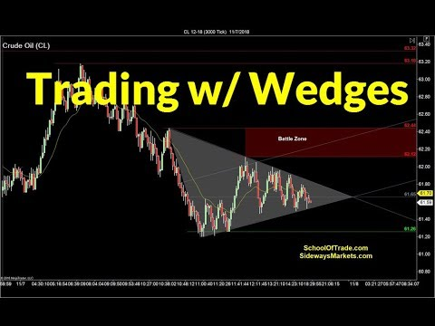 Trading with Wedges | Crude Oil, Emini, Nasdaq, Gold & Euro