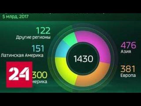 Мир в цифрах. Какой доход приносят иностранные инвестиции - Россия 24