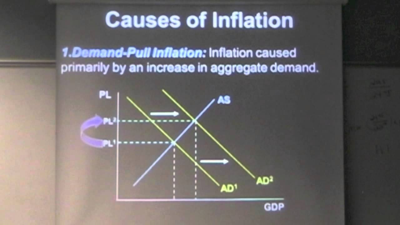 Causes of Inflation - YouTube