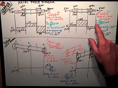 Solids Axial & Torsion Diagrams - YouTube