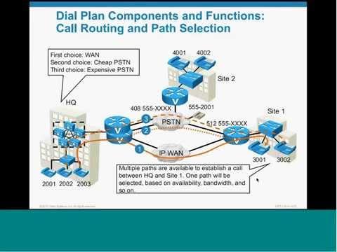 Урок из курса Внедрение Cisco Unified Communications Manager версия 8.0