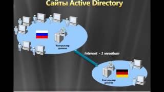 Основы Active Directory Domain Services