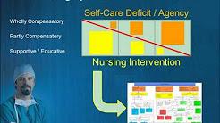 hqdefault - Depression Nurse Theorist Orem
