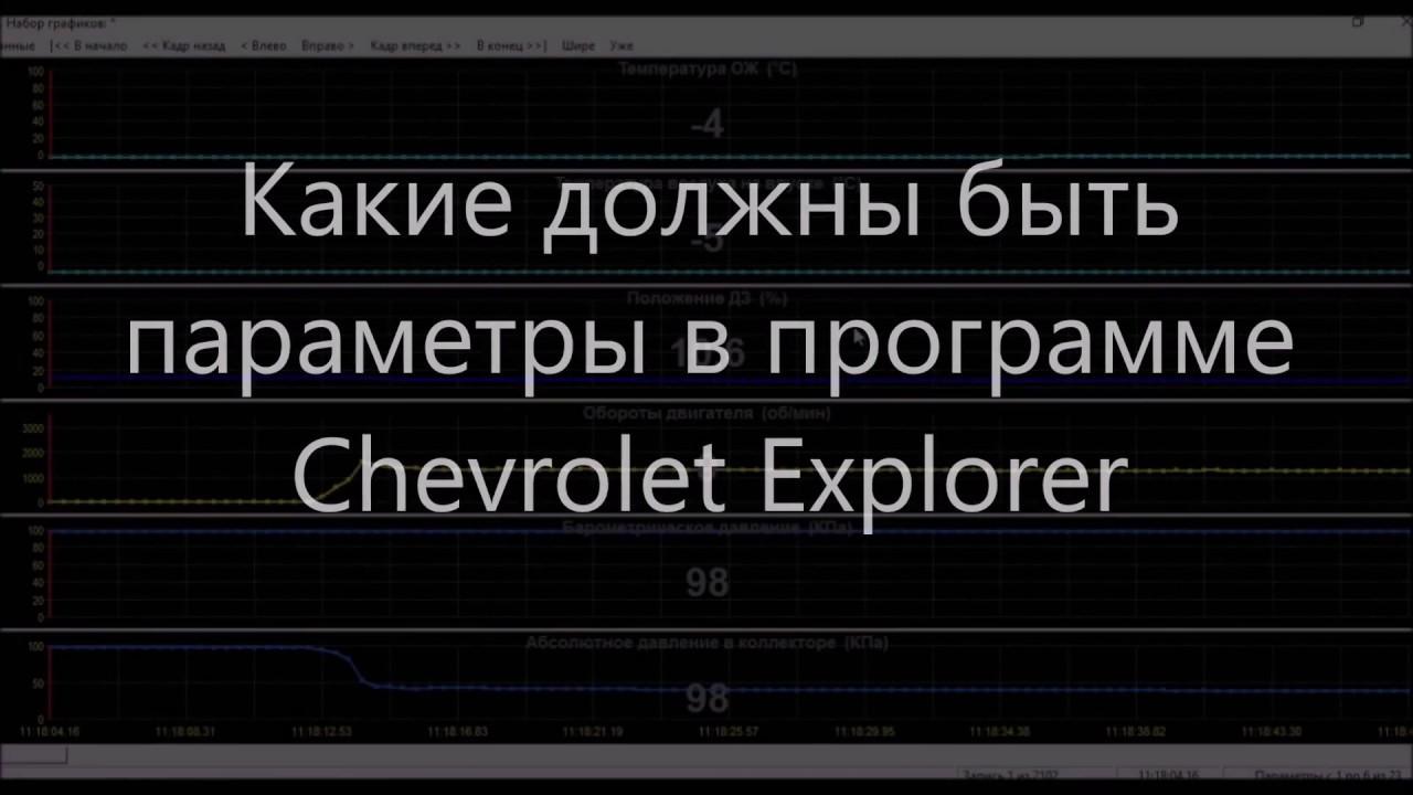Параметры в Chevrolet Explorer