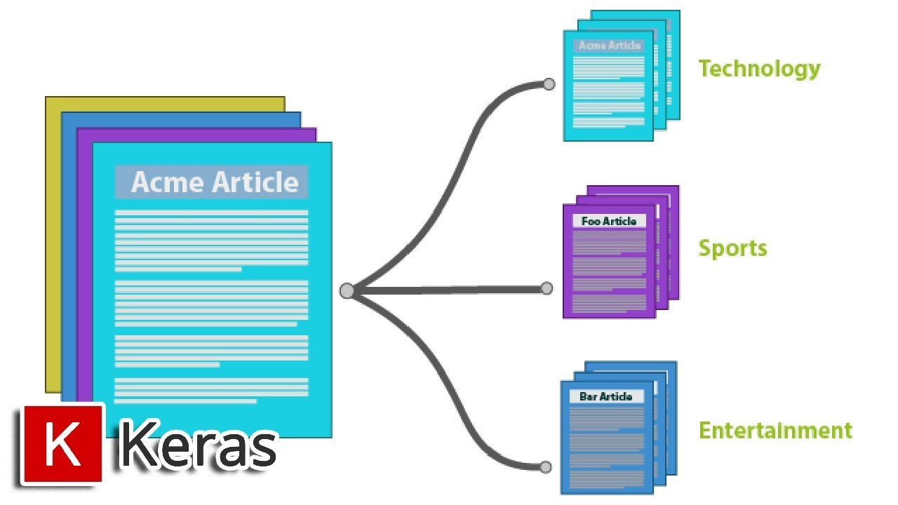 Text Classification in Keras (Part 1) - A Simple Reuters News Classifier