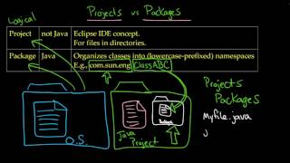 IIB: Understanding a Project, Package, NameSpace, Java Class, and JavaC