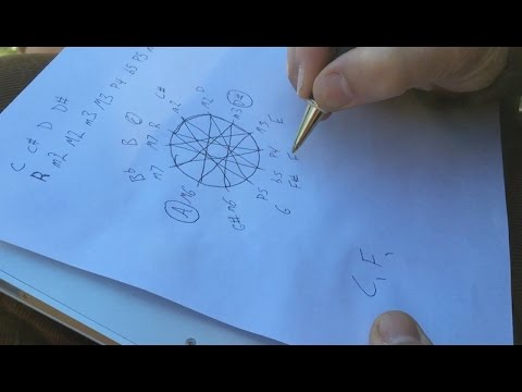Sacred Geometry and the Perfect Harmonies