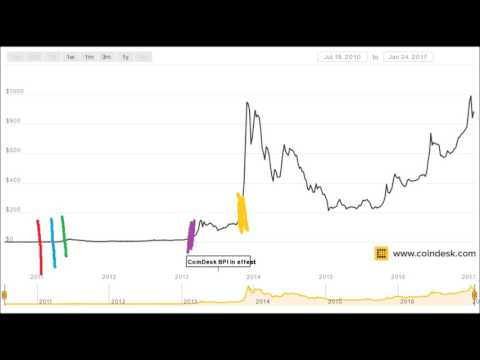 Bitcoin Price Movements 2010-2017