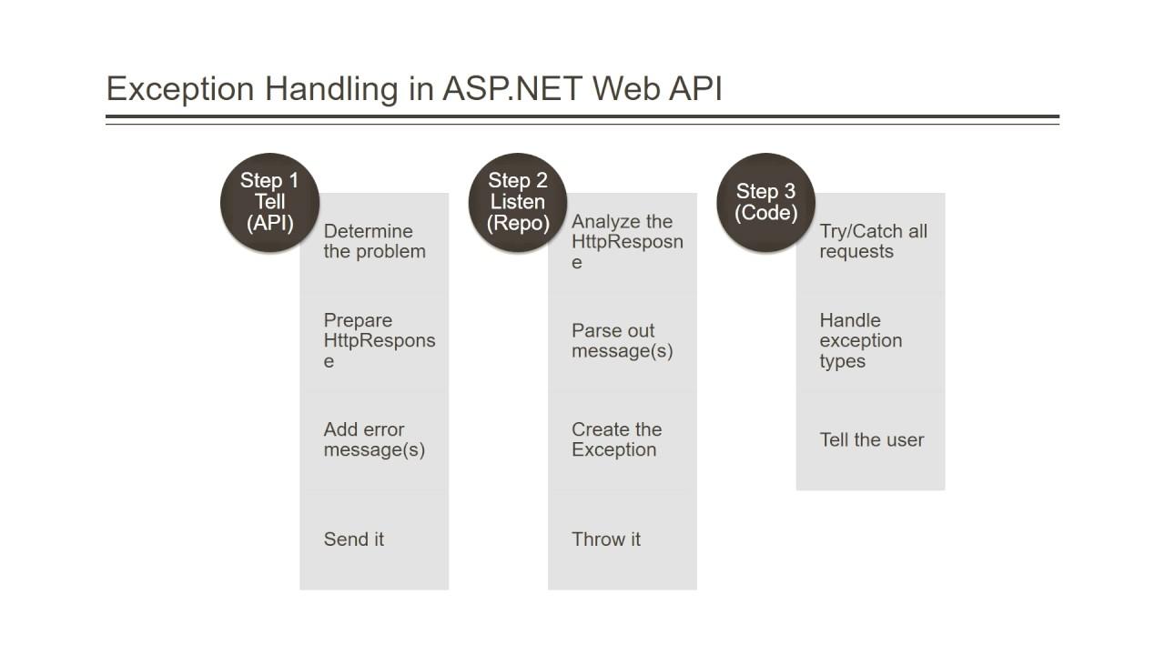 p1698 9 1 webapi error handling lecture