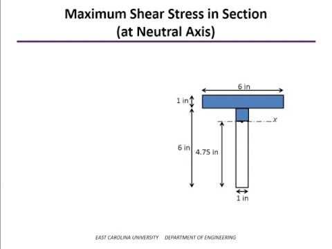 Shear Stress in Beams Example - YouTube