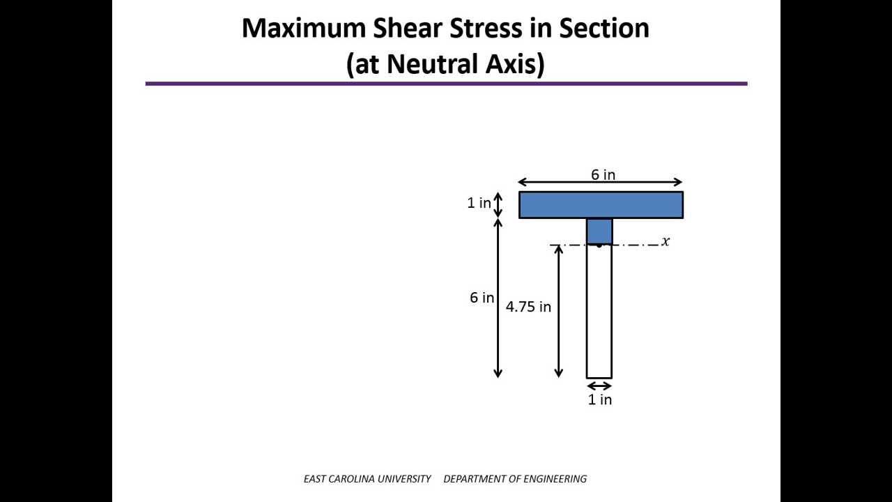 Shear Stress In Beams Example Youtube