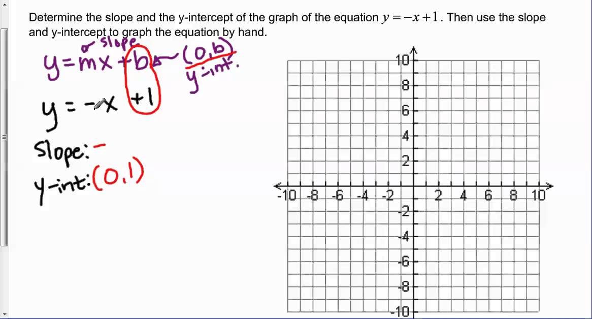 Determine The Slope And Y Intercept Of Y X 1 And Graph The