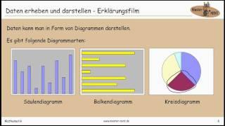 Daten erheben und darstellen - Erklärungsfilm