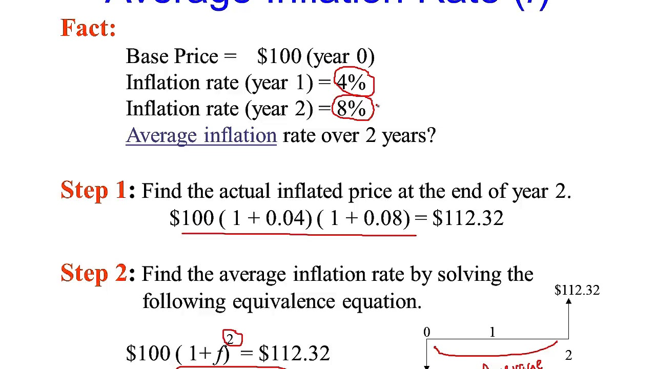 what is inflation and how is it measured