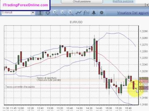 tecniche-di-trading-intraday-su-forex-plus500-euro-dollaro