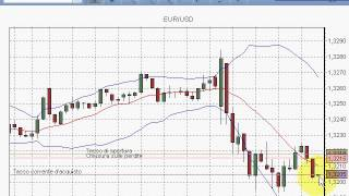Tecniche di trading intraday su forex Plus500 euro dollaro