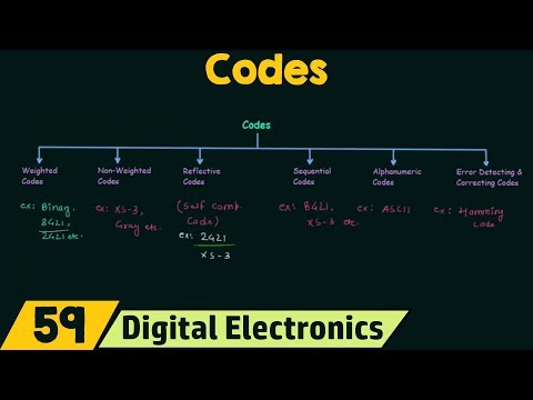 Classification of Codes
