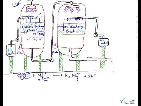 Ion Exchange Process Fundamentals Of Deionization By Ion Exchange