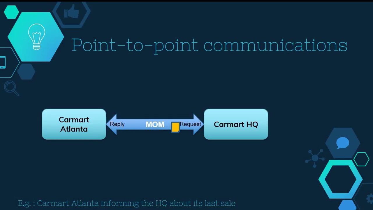 Message-oriented middleware and messaging: a brief introduction | MQ