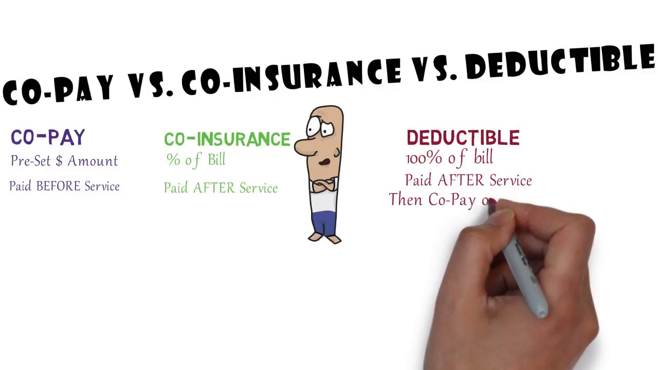 Co Pay vs Co Insurance vs Deductible - YouTube