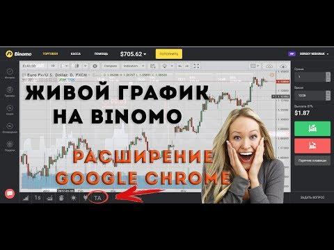 Расширение Google Chrome. Добавляем Живой график на платформу Биномо