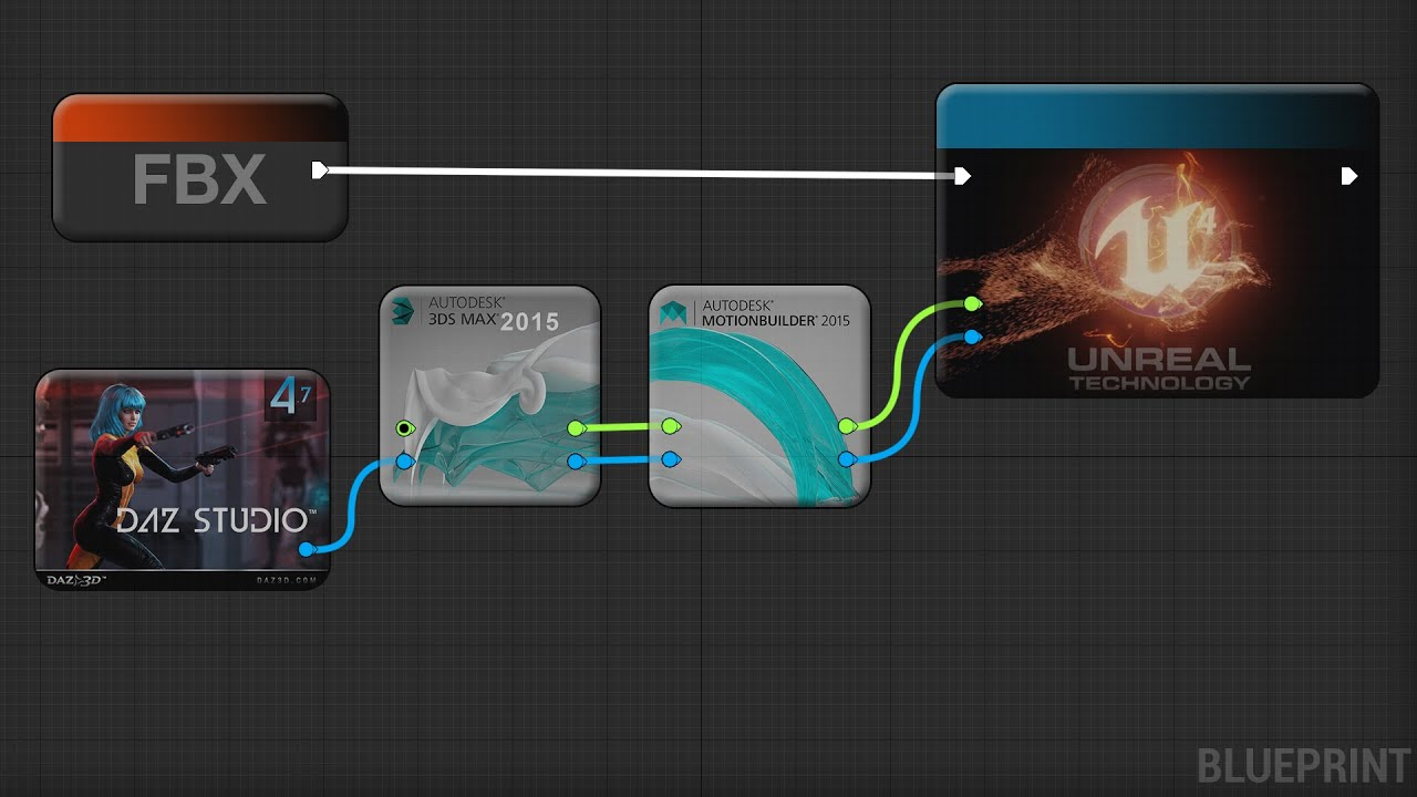 FBX - Unreal Engine 4 - Motionbuilder - 3ds Max - Daz Studio Updated Method