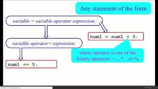 Assignment Operators in c programming