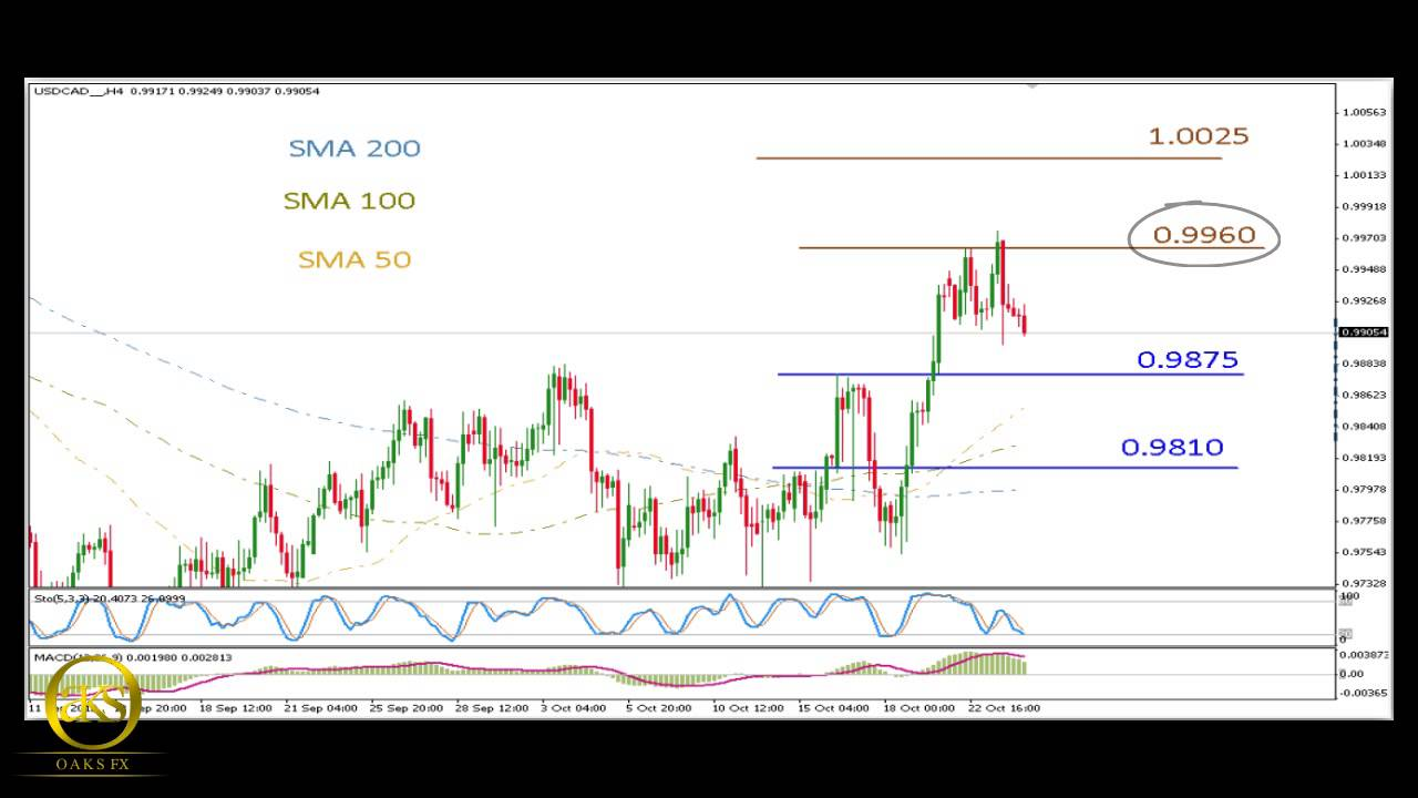 Daily forex technical analysis forecasts