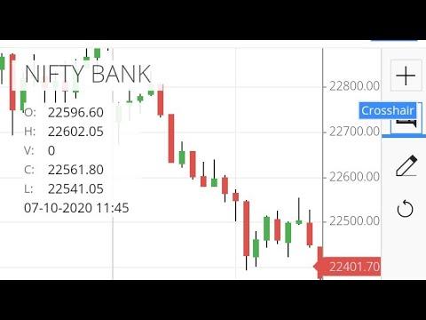 Tomorrow 13th July 2020 Nifty Bank Nifty Technical Analysis Prediction Nifty View Bank Nifty Tips