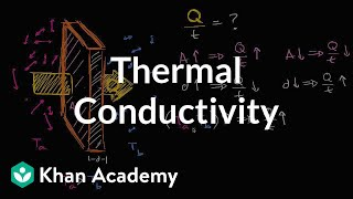 Intuition Behind Formula For Thermal Conductivity