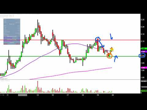 Northern Dynasty Minerals Ltd - NAK Stock Chart Technical Analysis for 10-19-17