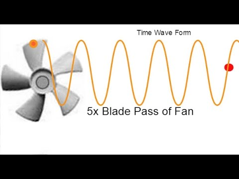 Vibration Analysis - How the FFT is derived (Time Waveform to Spectrum)