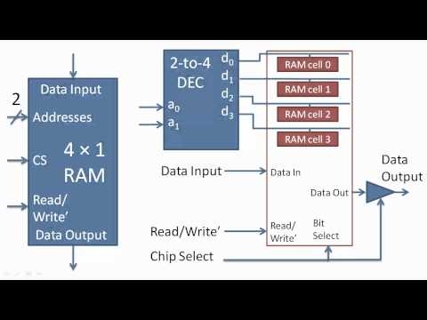 Basic Implementation of RAM