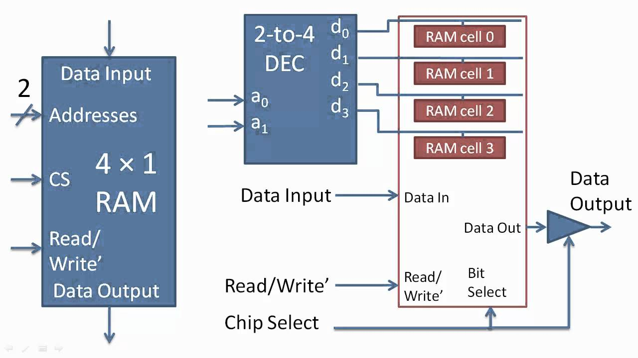 hight resolution of basic implementation of ram