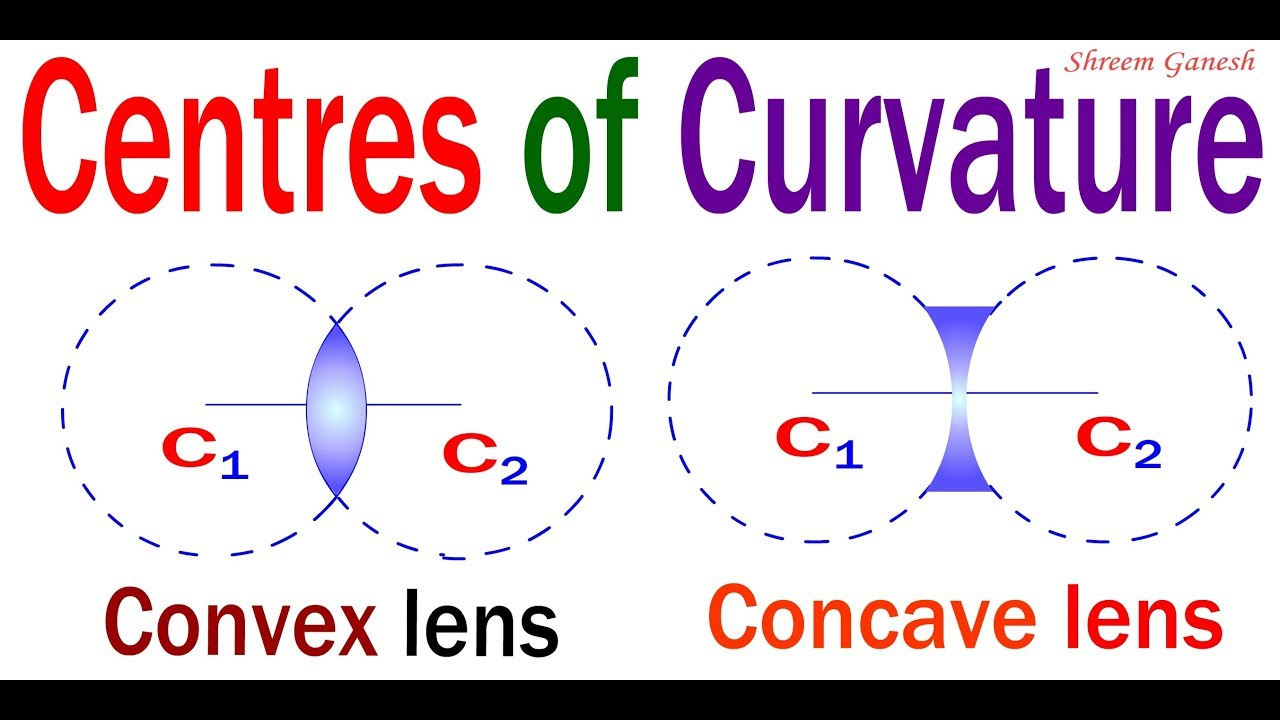 Definition: Centre of Curvature of a spherical lens