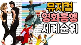 역대 전 세계 뮤지컬 영화 흥행 순위 1929~2020