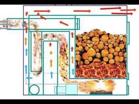 Отопление производства. Самодельный пиролизный котел теплогенератор