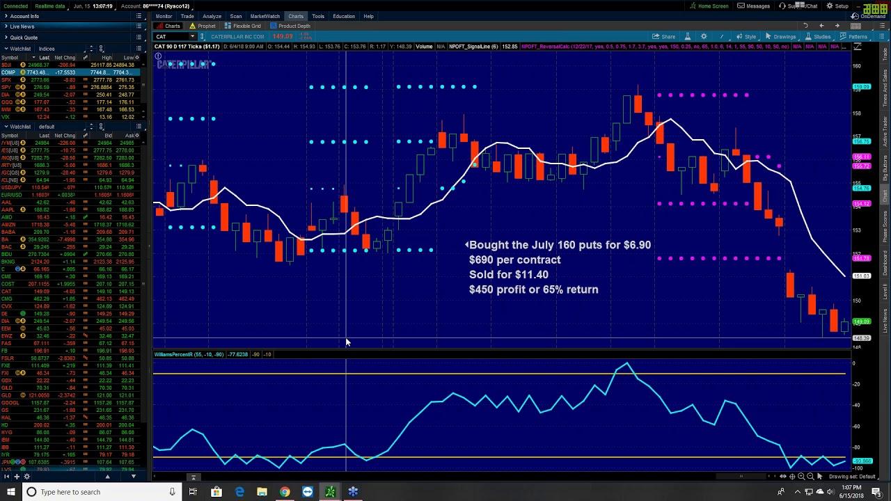 Live Options Trading Demo Netpicks Inner Circle Youtube