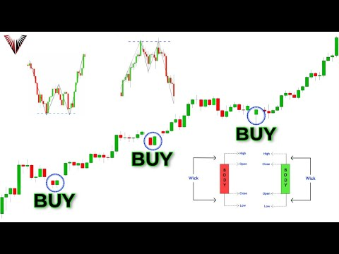 The Only Candlestick Patterns Trading Video You Will Ever Need... (Beginner To Advanced)