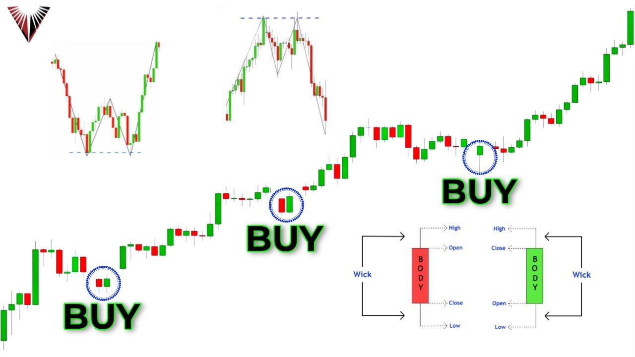 Download The Only Candlestick Patterns Trading Video You Will Ever Need... (Beginner To Advanced)