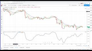 MACD - The Best Technical Indicator for Forex, CFD & Bitcoin Trading